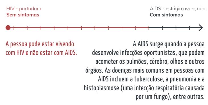 HIV e AIDS não são sinônimos. Uma pessoa pode estar vivendo com HIV e não ter AIDS. A AIDS surge quando a pessoa desenvolve infecções oportunistas. As doenças mais comuns em pessoas com AIDS incluem a tuberculose, a pneumonia, entre outras. A AIDS é o último estágio da infecção pelo HIV.